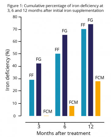 graph on prevalence after different methods of iron deficiency treatment