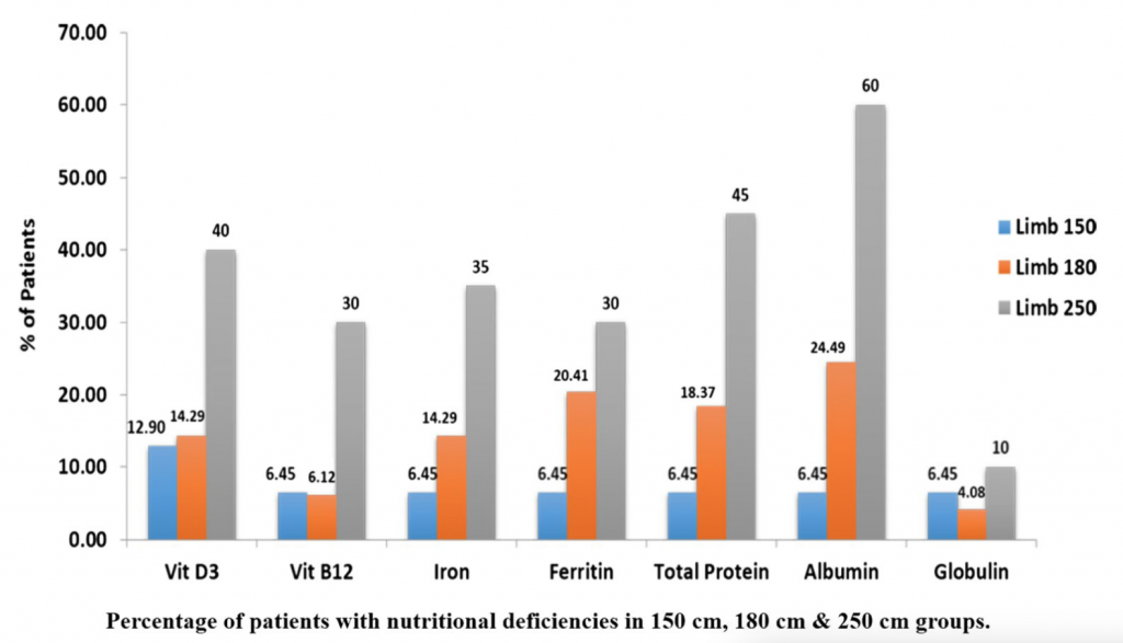 Deficiency prevalence for Mini Gastric Bypass patients with different biliopancreatic limb lenghts